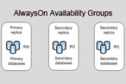 AwaysOn Availability Groups